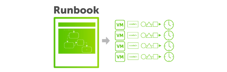 runbook cloud mobility banner