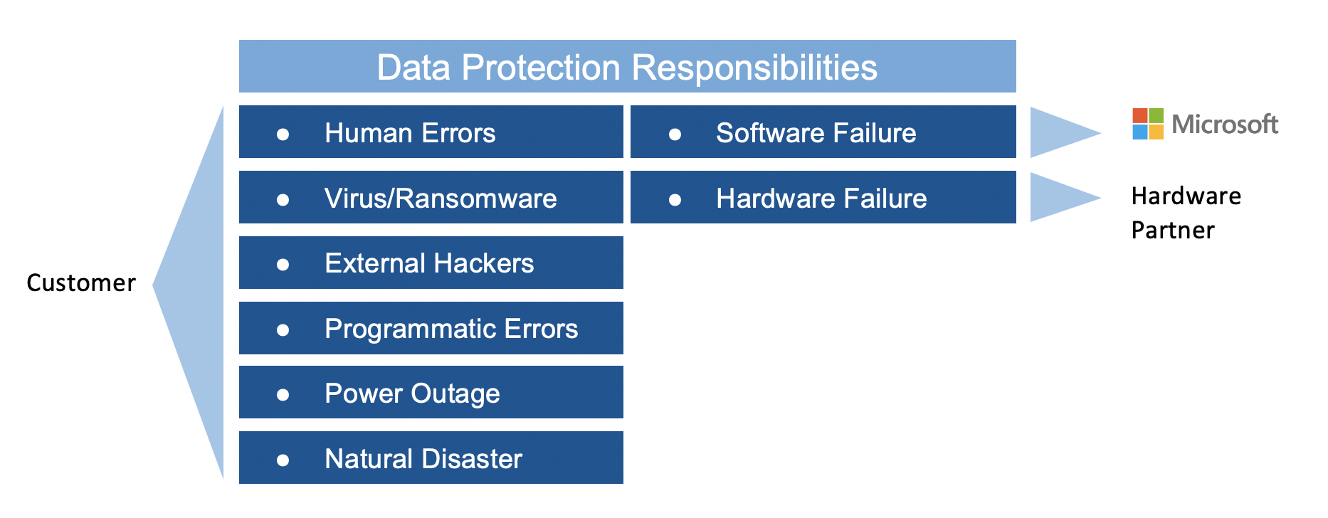 Data Protection Responsibilities for Azure Stack