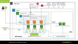 cloud edition architecture outpost diagram