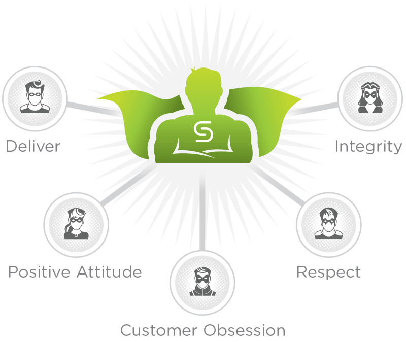 cohesity-core-values