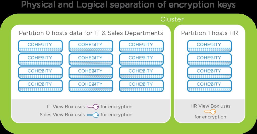 encryption-architecture-1
