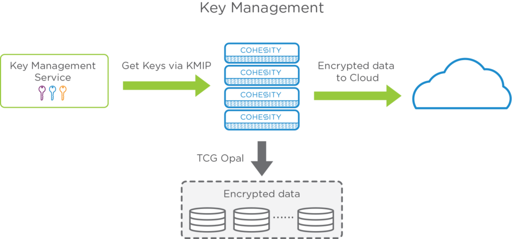 encryption-architecture-2