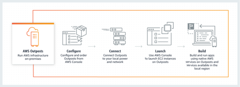 AWS Outposts overview