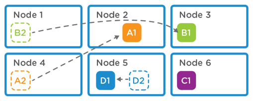global deduplication multiple nodes