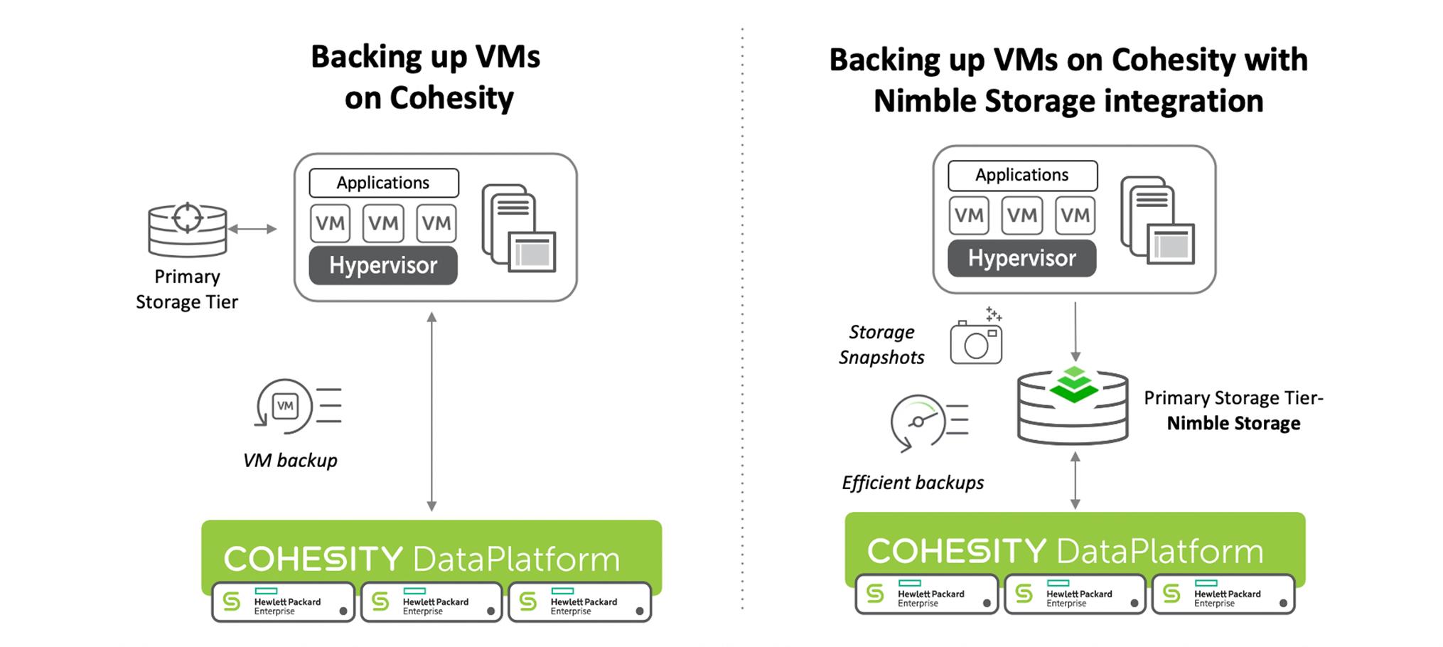 Backing up VMs on Cohesity