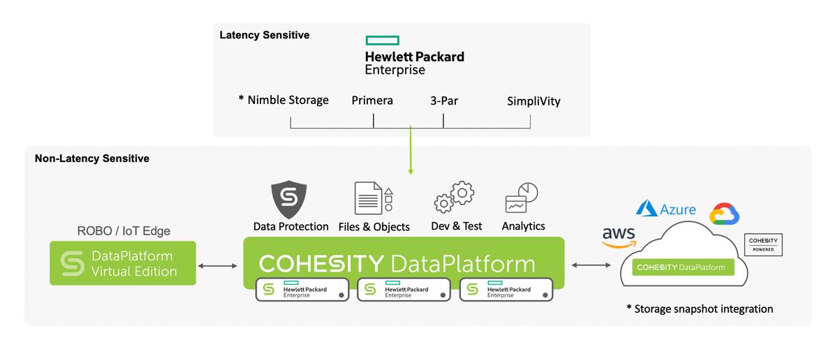 Simplify End-to-End with Cohesity-HPE Joint Solution