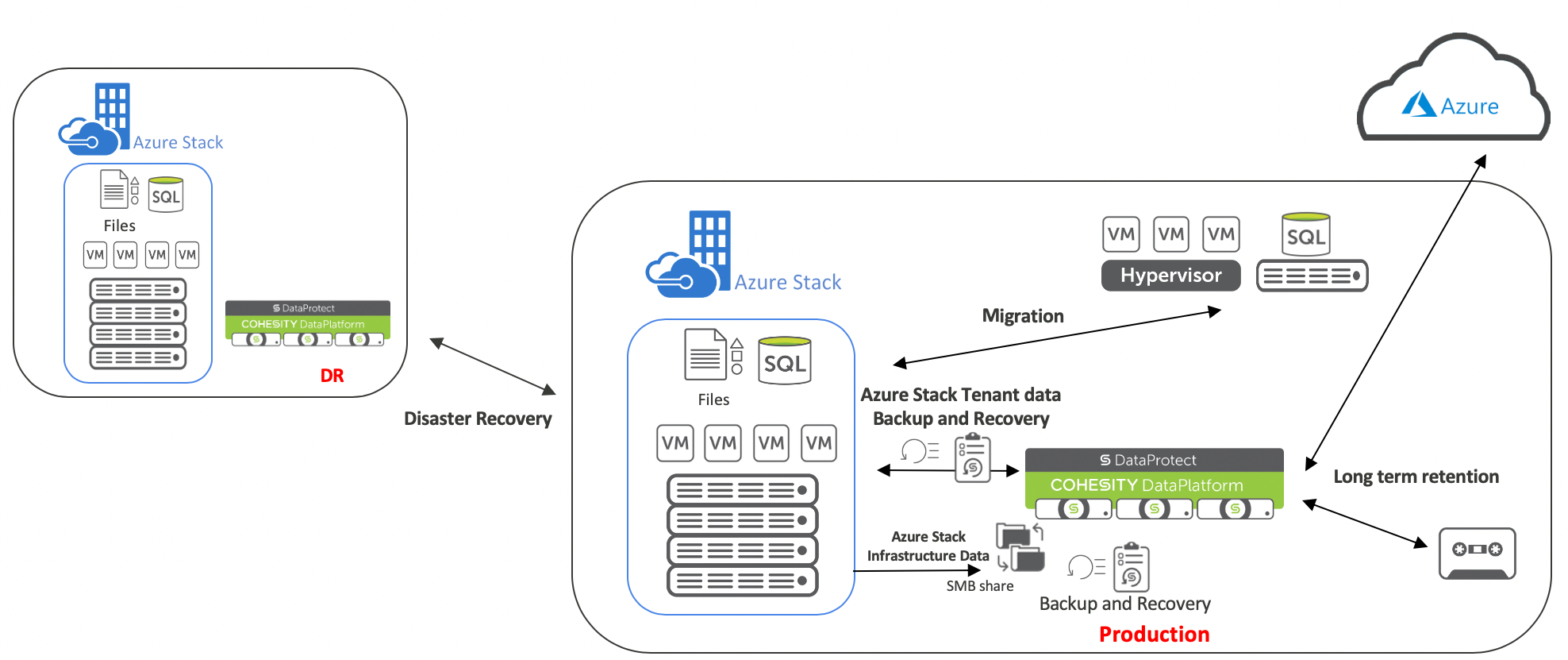 Comprehensive Data Management for Azure Stack