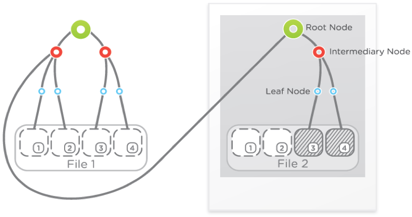 nick-blog-root-node-tree