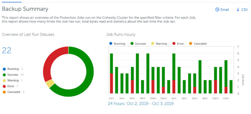 Cohesity Reporting App Dashboard