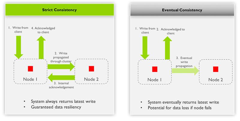 Strict vs Eventual Consistency
