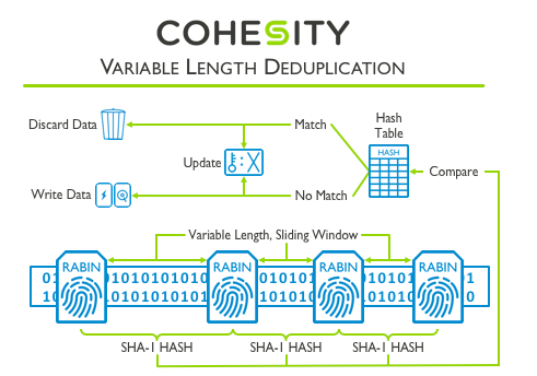 variable length deduplication
