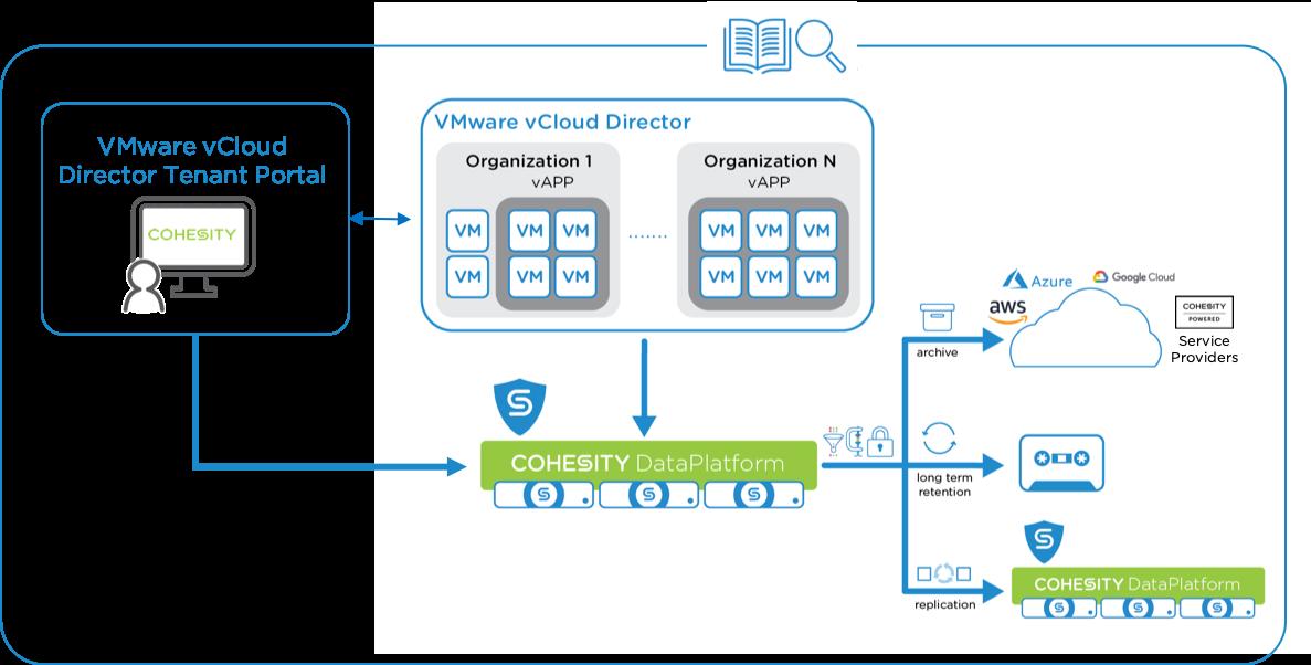VMware vCloud Director Integration