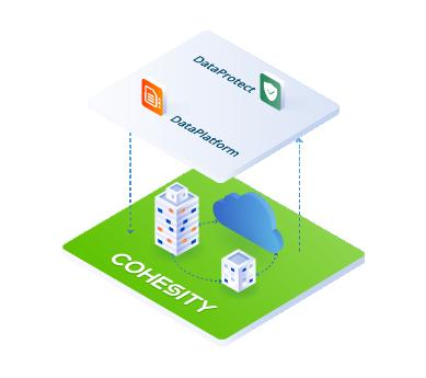 timeline-cohesity-data-platform-data-protect