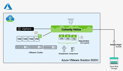 17-AVS-SDDC-deployment