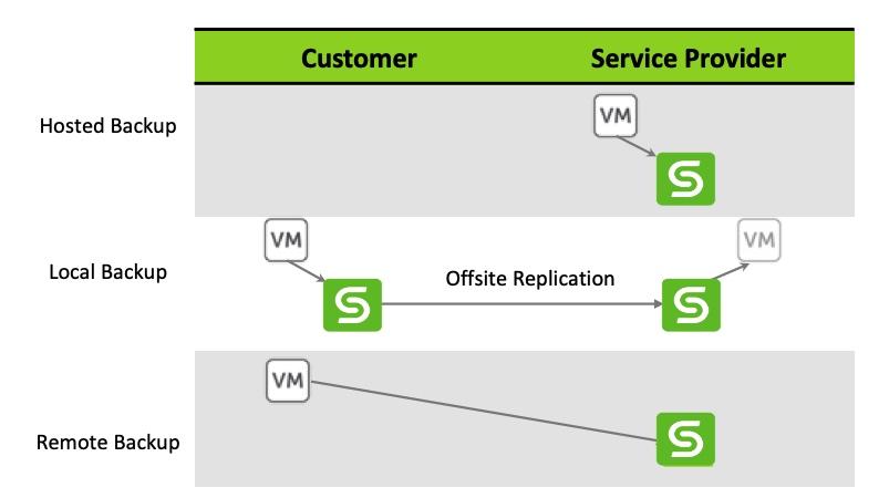 Figure 3: Backup as Service - Service Provider Deployment scenarios