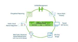 Figure 4: Comprehensive Service Provider Solution