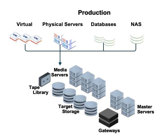 Figure 1: Legacy Backup: A Complex Architecture
