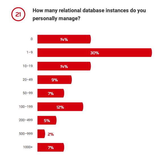 Q21: How many relational database instances do you manage?