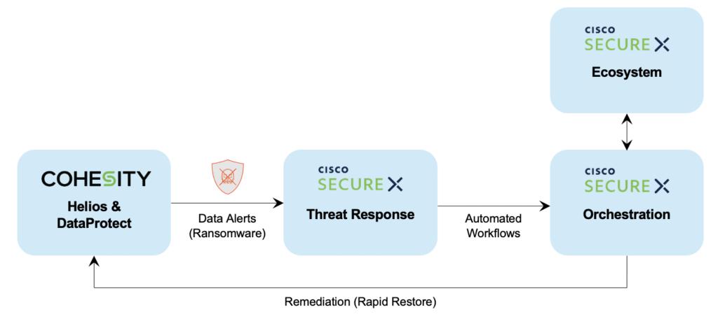 Figure 4 Cohesity Integration with SecureX