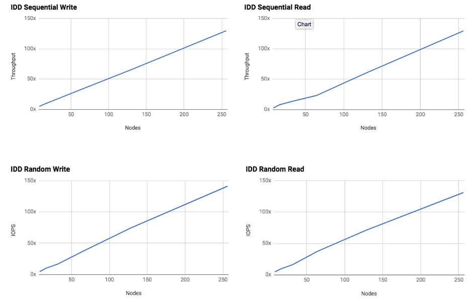Demonstrating Linear Scalability of Cohesity Data Platform