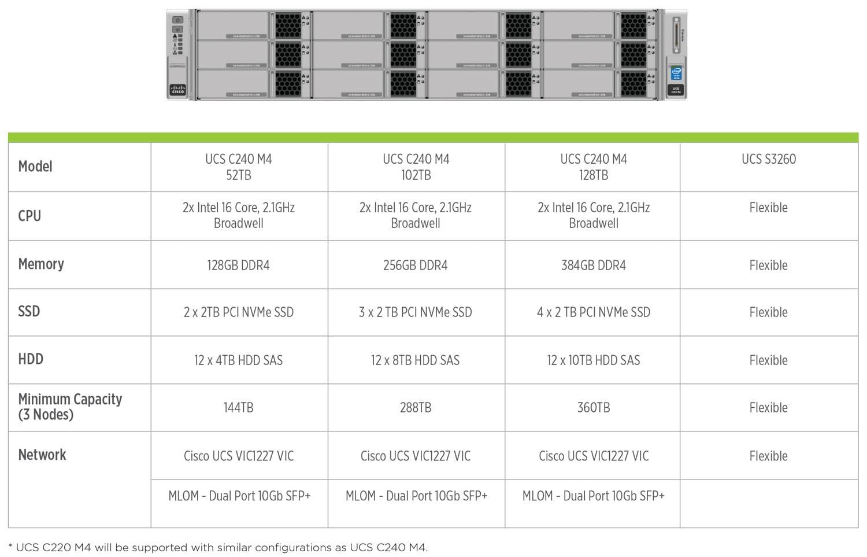 Ucs cohesity cisco nodes certified for cohesity dataplatform xflitez Gallery