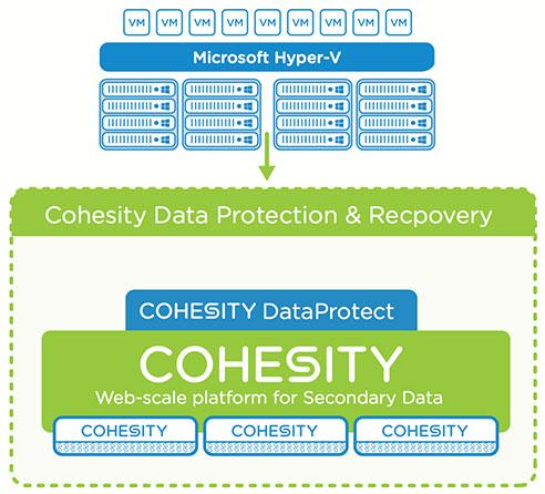 Cohesity DataProtect for Microsoft Hyper-V   Cohesity