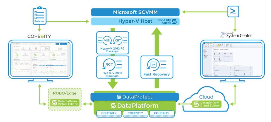 Cohesity DataProtect for Microsoft Hyper-V | Cohesity