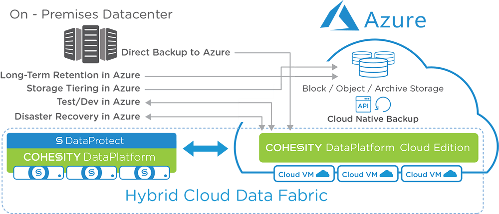 Cohesity-Azure-Cloud-Diagram