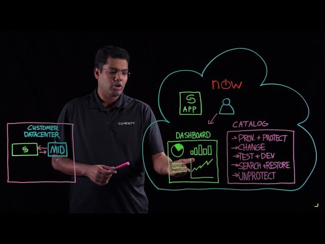 Cohesity and ServiceNow