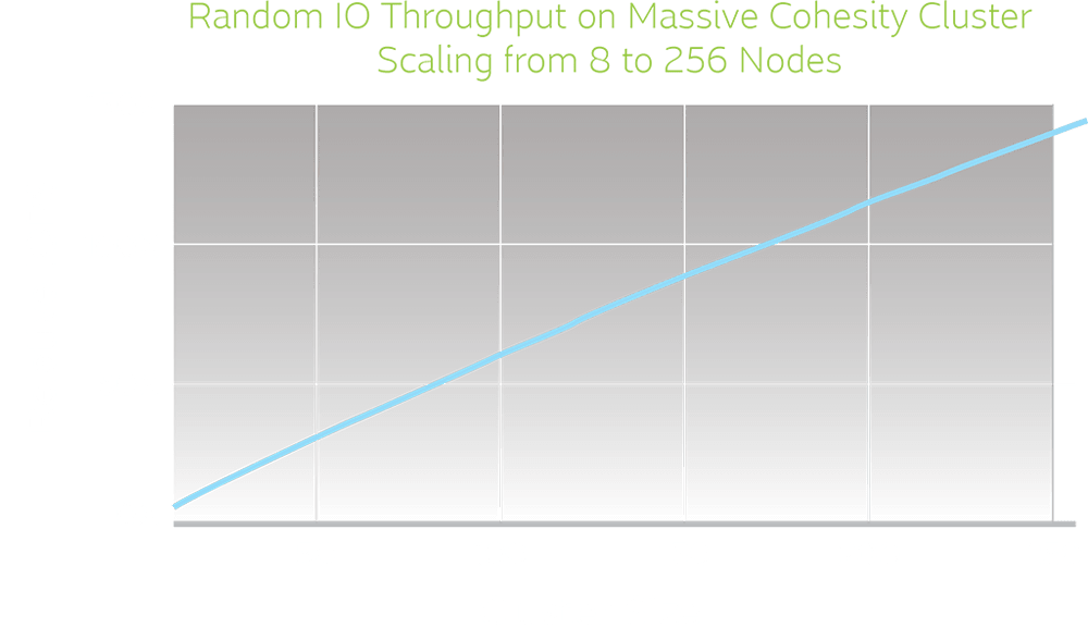 cohesity_cluster_scaling