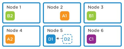 local deduplication single node