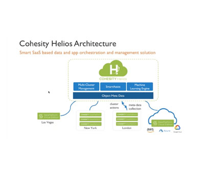 Cohesity Helios: Simple. Smart. Proactive