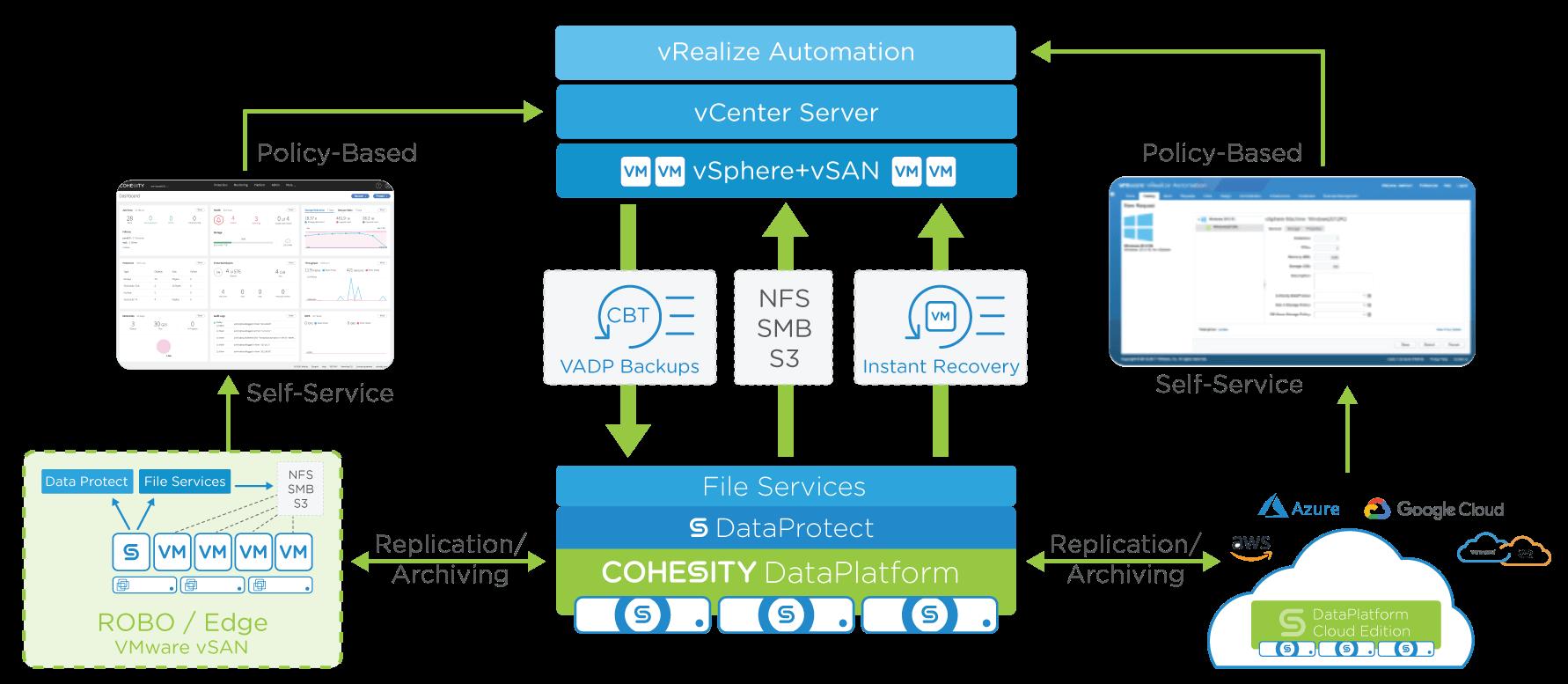 Cohesity's New VMware Ready for vSAN Certifications Make