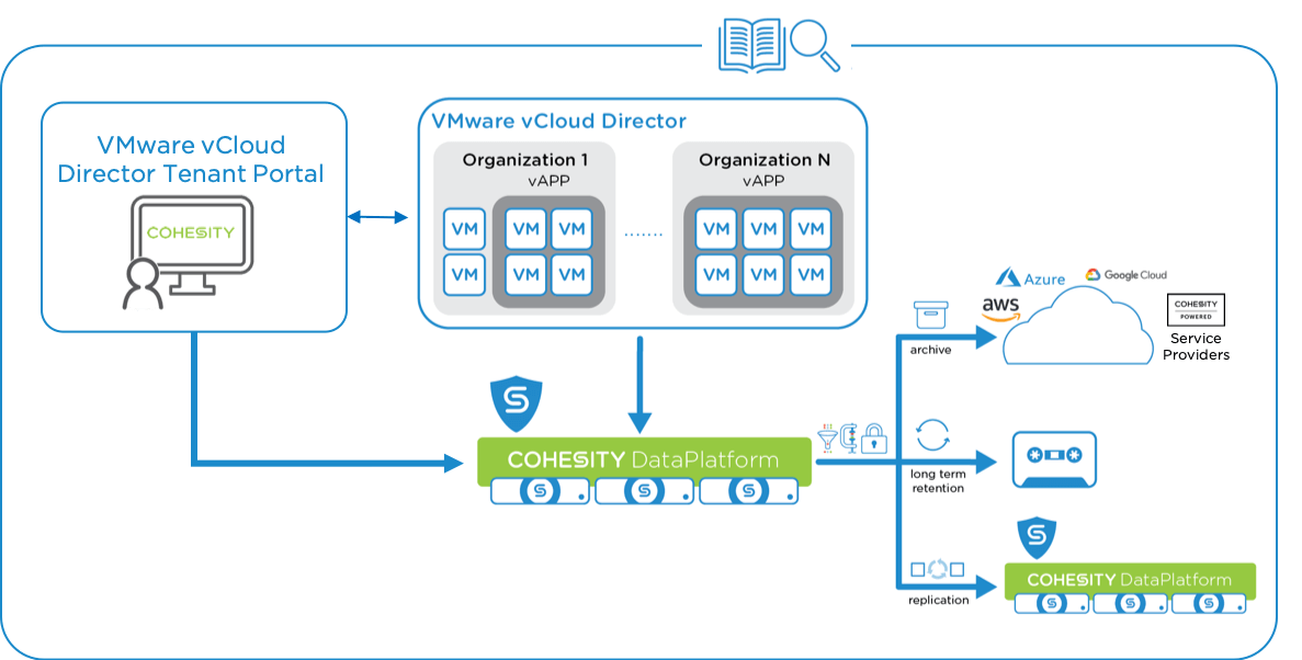 Cohesity For Vmware Vcloud Director Backup And Recovery