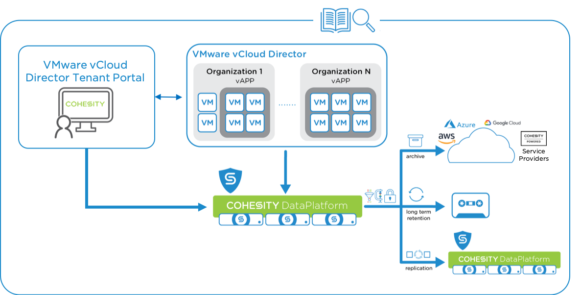 VMware vCloud Director Integration