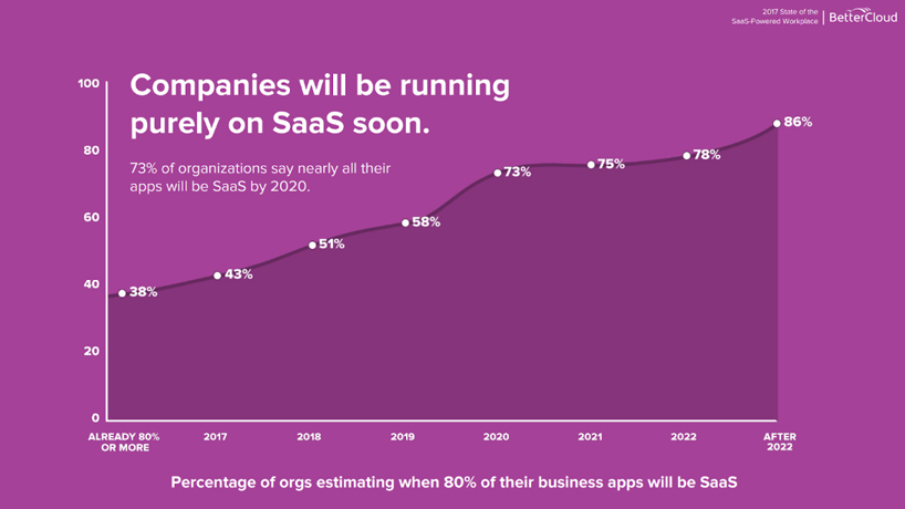 Companies will be running purely on SaaS soon