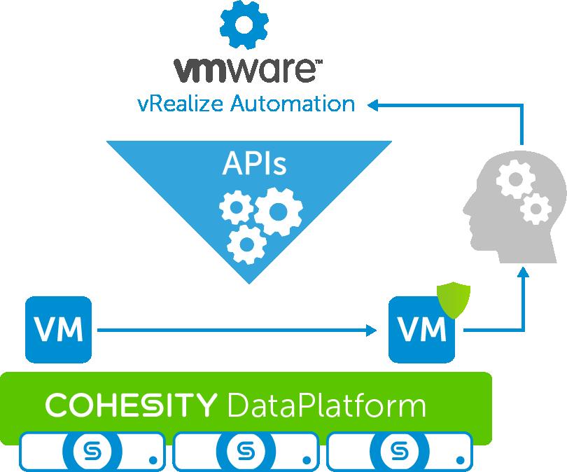 API Integration & Backup Automation   Cohesity