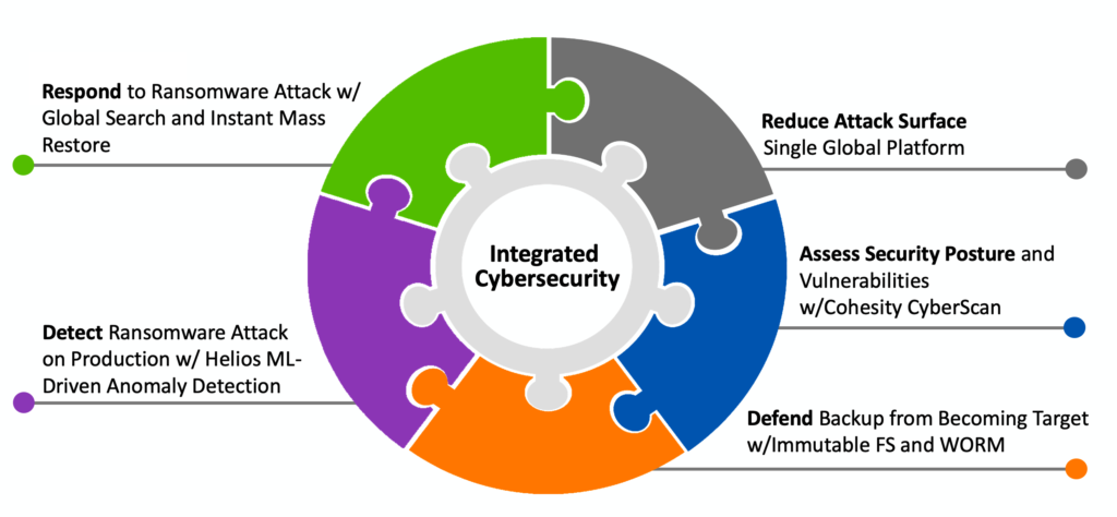 Integrated Cybersecurity Diagram