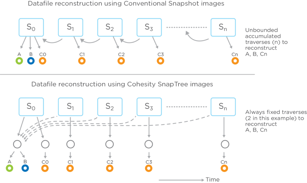Snaptree for Ransomware Diagram