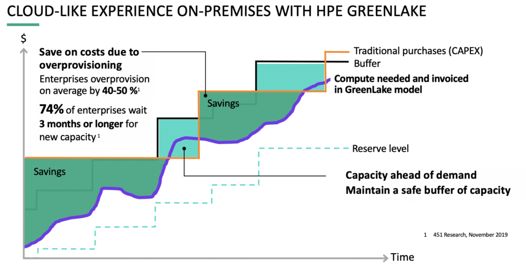 Cloud-like experience on-premises with HPE Greenlake