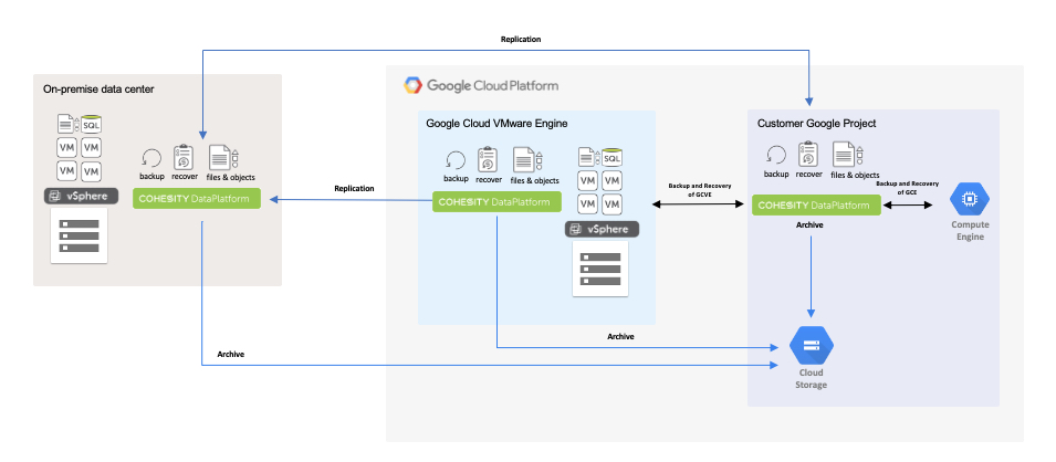 Figure 1 - Cohesity Reference Architecture for Google Cloud VMware Engine