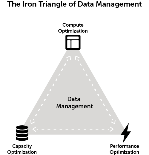 Figure 1: Iron Triangle of Data Management